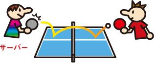 1球目(サービス)イメージ図